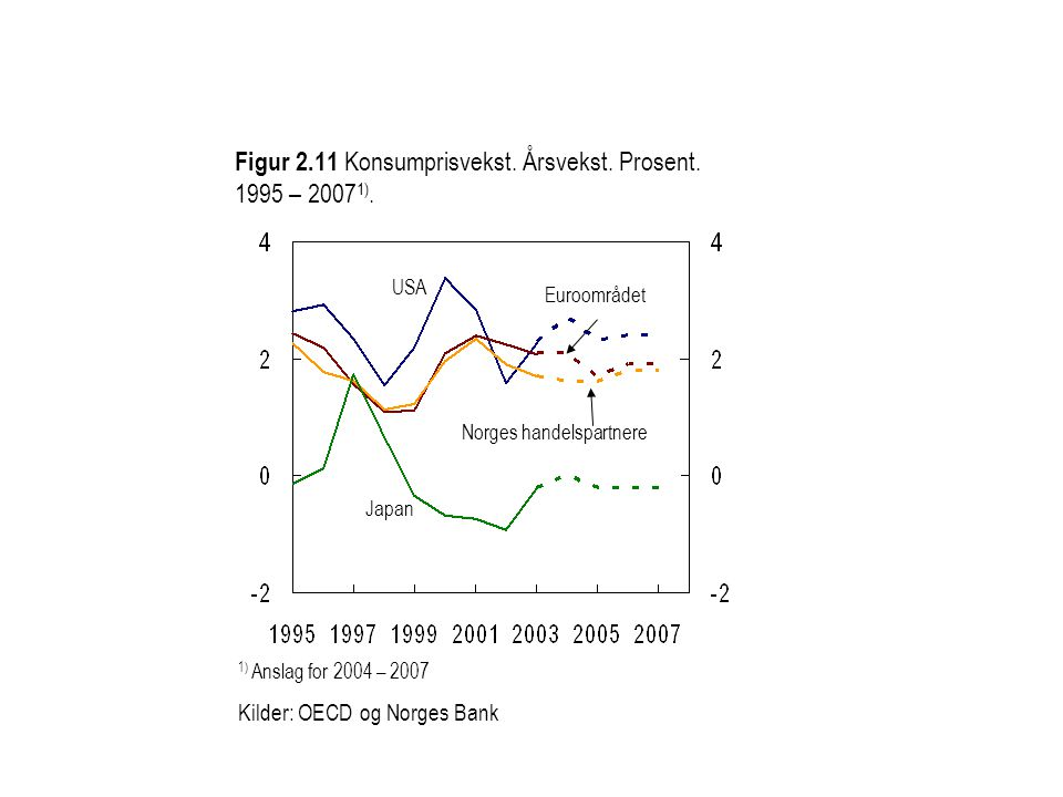 Figur 2.11 Konsumprisvekst. Årsvekst. Prosent. 1995 – 2007 1).