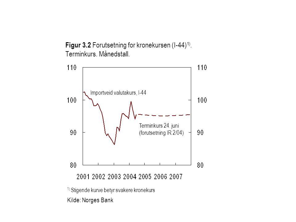 Figur 3.2 Forutsetning for kronekursen (I-44) 1). Terminkurs. Månedstall. 1) Stigende kurve betyr svakere kronekurs Kilde: Norges Bank Terminkurs 24.