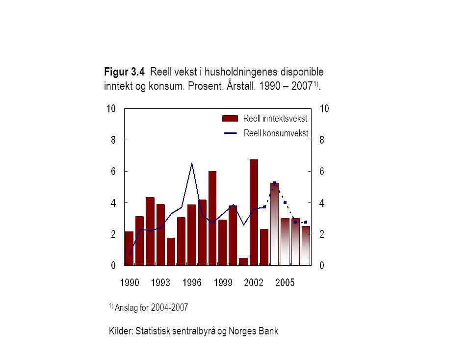 Figur 3.4 Reell vekst i husholdningenes disponible inntekt og konsum. Prosent. Årstall. 1990 – 2007 1). 1) Anslag for 2004-2007 Kilder: Statistisk sen