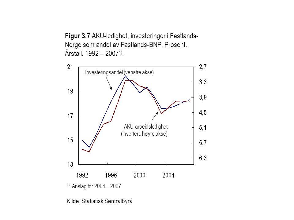 Figur 3.7 AKU-ledighet, investeringer i Fastlands- Norge som andel av Fastlands-BNP. Prosent. Årstall. 1992 – 2007 1). AKU arbeidsledighet (invertert,