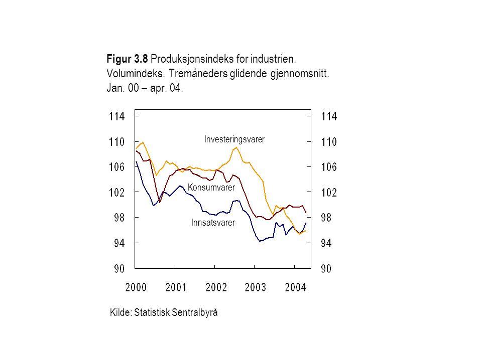 Figur 3.8 Produksjonsindeks for industrien. Volumindeks. Tremåneders glidende gjennomsnitt. Jan. 00 – apr. 04. Konsumvarer Innsatsvarer Investeringsva