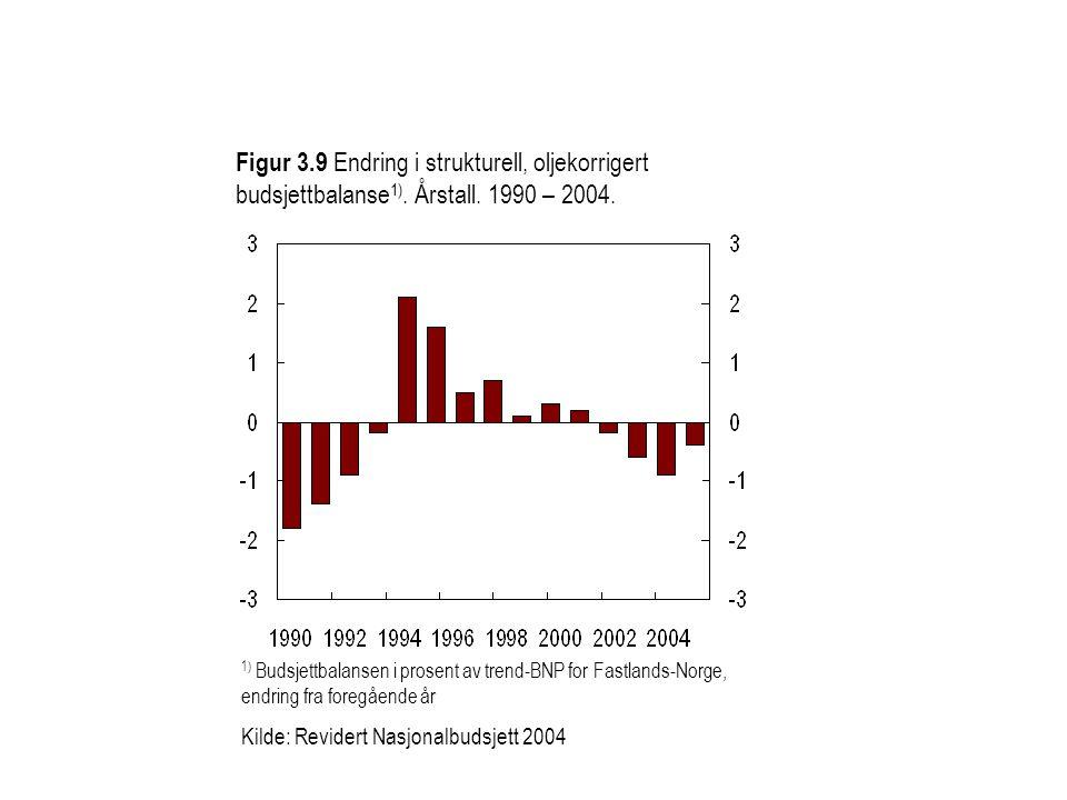 Figur 3.9 Endring i strukturell, oljekorrigert budsjettbalanse 1). Årstall. 1990 – 2004. 1) Budsjettbalansen i prosent av trend-BNP for Fastlands-Norg