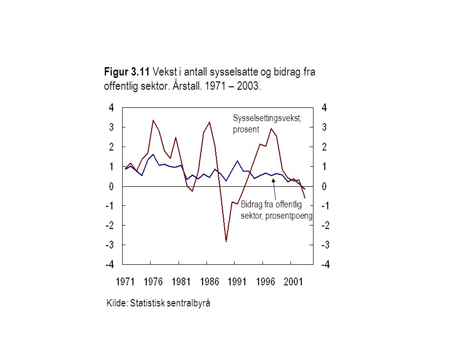 Figur 3.11 Vekst i antall sysselsatte og bidrag fra offentlig sektor. Årstall. 1971 – 2003. Kilde: Statistisk sentralbyrå Sysselsettingsvekst, prosent