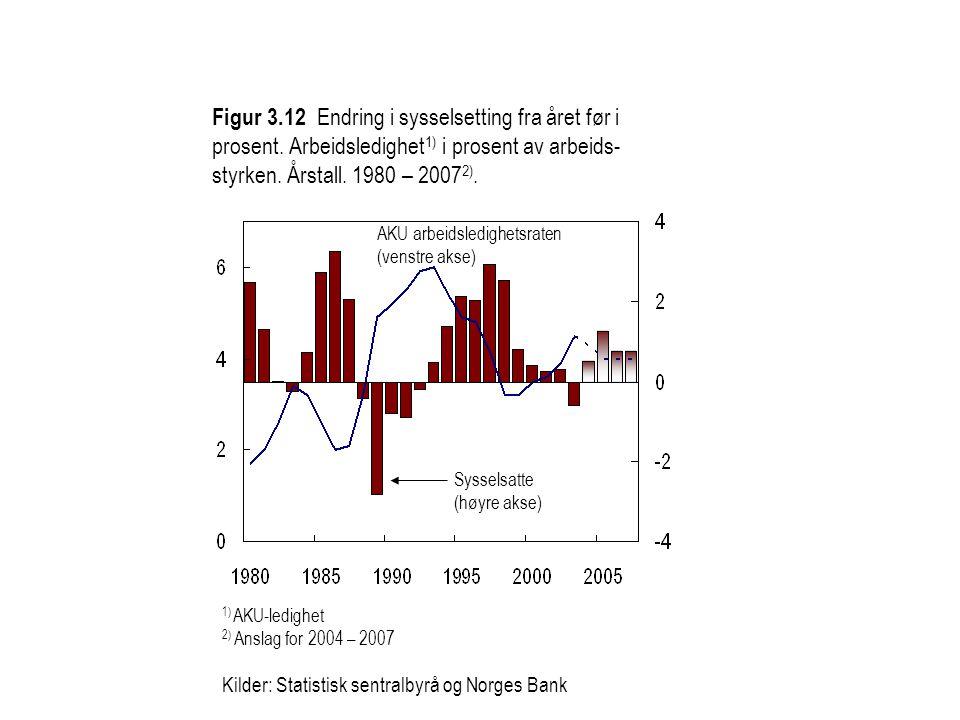Figur 3.12 Endring i sysselsetting fra året før i prosent. Arbeidsledighet 1) i prosent av arbeids- styrken. Årstall. 1980 – 2007 2). 1) AKU-ledighet