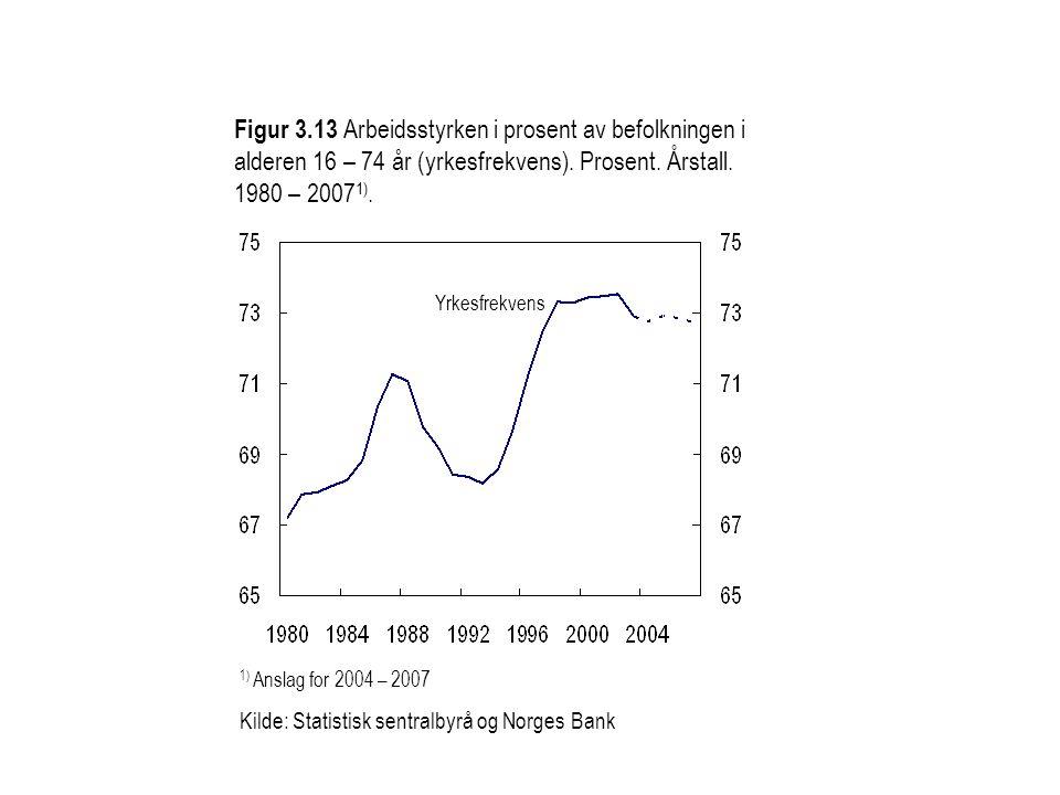 Figur 3.13 Arbeidsstyrken i prosent av befolkningen i alderen 16 – 74 år (yrkesfrekvens). Prosent. Årstall. 1980 – 2007 1). 1) Anslag for 2004 – 2007