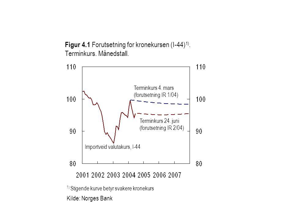 Figur 4.1 Forutsetning for kronekursen (I-44) 1). Terminkurs. Månedstall. 1) Stigende kurve betyr svakere kronekurs Kilde: Norges Bank Terminkurs 24.