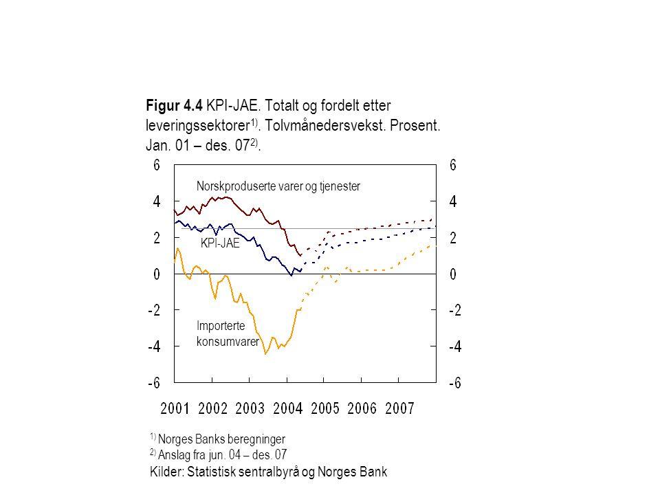 Figur 4.4 KPI-JAE. Totalt og fordelt etter leveringssektorer 1). Tolvmånedersvekst. Prosent. Jan. 01 – des. 07 2). 1) Norges Banks beregninger 2) Ansl