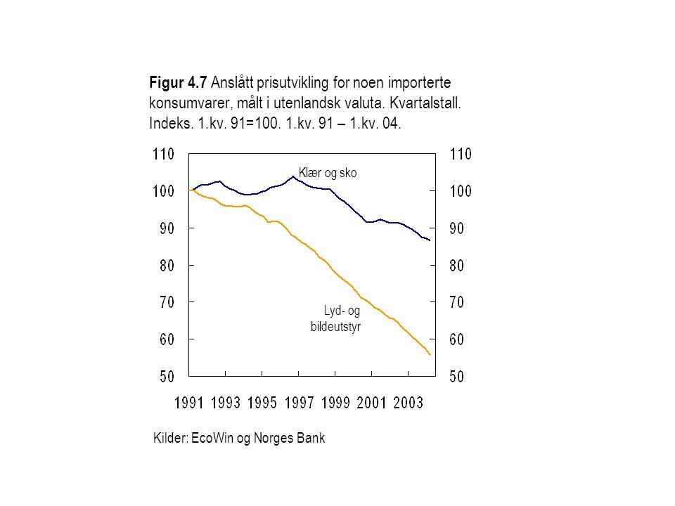 Figur 4.7 Anslått prisutvikling for noen importerte konsumvarer, målt i utenlandsk valuta. Kvartalstall. Indeks. 1.kv. 91=100. 1.kv. 91 – 1.kv. 04. Ki