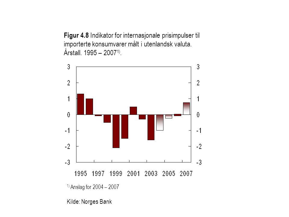 Figur 4.8 Indikator for internasjonale prisimpulser til importerte konsumvarer målt i utenlandsk valuta. Årstall. 1995 – 2007 1). 1) Anslag for 2004 –