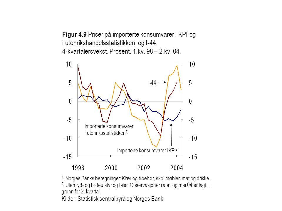 Figur 4.9 Priser på importerte konsumvarer i KPI og i utenrikshandelsstatistikken, og I-44. 4-kvartalersvekst. Prosent. 1.kv. 98 – 2.kv. 04. 1) Norges