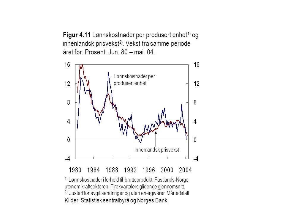 Figur 4.11 Lønnskostnader per produsert enhet 1) og innenlandsk prisvekst 2). Vekst fra samme periode året før. Prosent. Jun. 80 – mai. 04. 1) Lønnsko