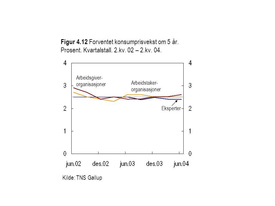 Figur 4.12 Forventet konsumprisvekst om 5 år. Prosent. Kvartalstall. 2.kv. 02 – 2.kv. 04. Eksperter Arbeidsgiver- organisasjoner Kilde: TNS Gallup Arb