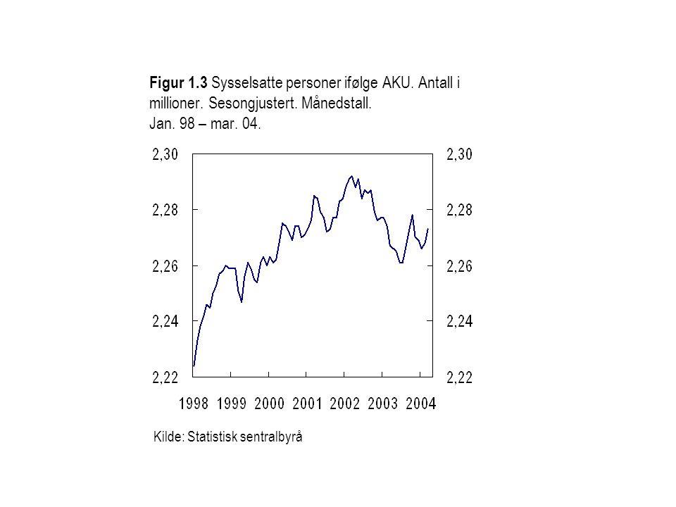 Figur 1.3 Sysselsatte personer ifølge AKU. Antall i millioner.