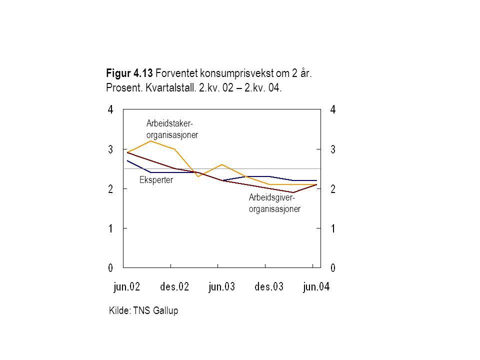 Figur 4.13 Forventet konsumprisvekst om 2 år. Prosent. Kvartalstall. 2.kv. 02 – 2.kv. 04. Eksperter Arbeidsgiver- organisasjoner Kilde: TNS Gallup Arb