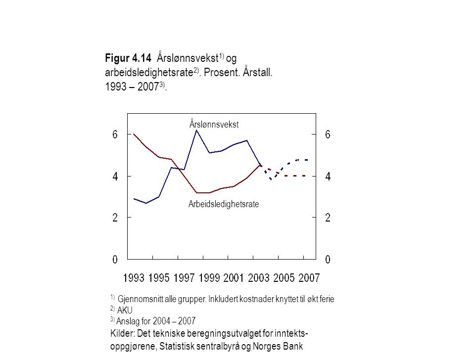 Figur 4.14 Årslønnsvekst 1) og arbeidsledighetsrate 2). Prosent. Årstall. 1993 – 2007 3). 1) Gjennomsnitt alle grupper. Inkludert kostnader knyttet ti