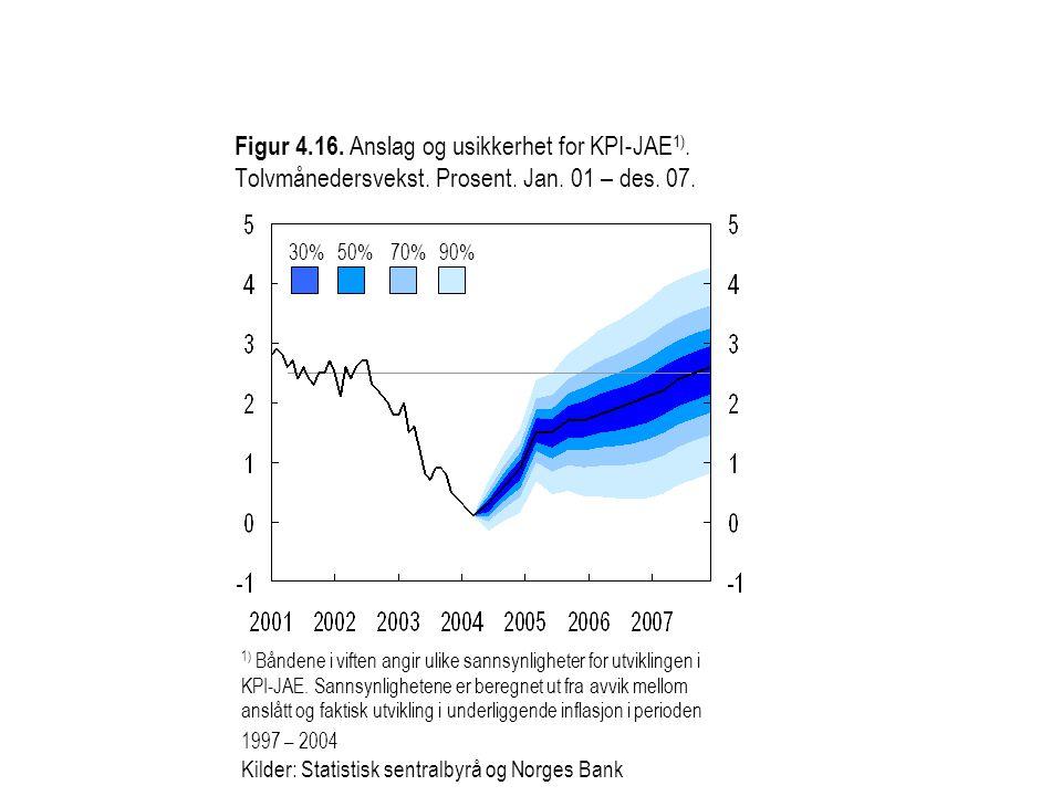 Figur 4.16. Anslag og usikkerhet for KPI-JAE 1). Tolvmånedersvekst.