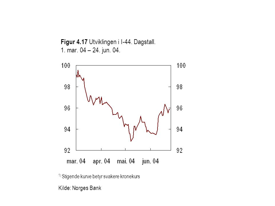 Figur 4.17 Utviklingen i I-44. Dagstall. 1. mar. 04 – 24. jun. 04. 1) Stigende kurve betyr svakere kronekurs Kilde: Norges Bank