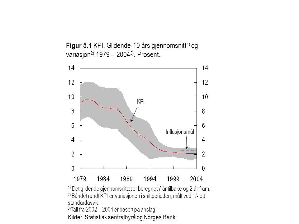 Figur 5.1 KPI. Glidende 10 års gjennomsnitt 1) og variasjon 2).1979 – 2004 3). Prosent. KPI Inflasjonsmål 1) Det glidende gjennomsnittet er beregnet 7