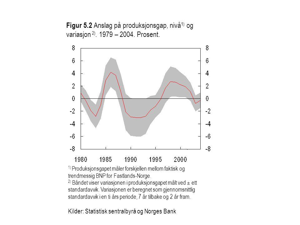 KPI 1) Inflasjonsmål 1) Produksjonsgapet måler forskjellen mellom faktisk og trendmessig BNP for Fastlands-Norge. 2) Båndet viser variasjonen i produk