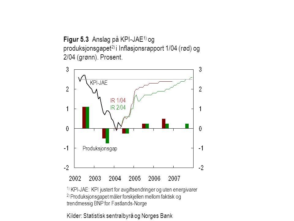 Figur 5.3 Anslag på KPI-JAE 1) og produksjonsgapet 2) i Inflasjonsrapport 1/04 (rød) og 2/04 (grønn). Prosent. 1) KPI-JAE: KPI justert for avgiftsendr