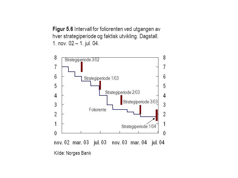 Kilde: Norges Bank Figur 5.6 Intervall for foliorenten ved utgangen av hver strategiperiode og faktisk utvikling. Dagstall. 1. nov. 02 – 1. jul. 04. S