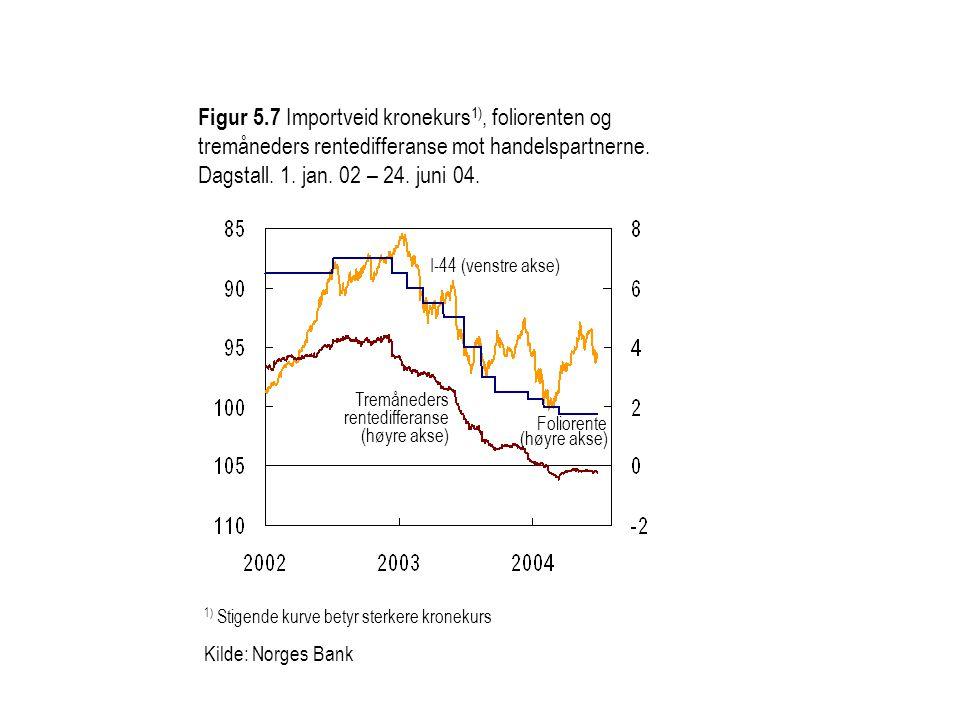 1) Stigende kurve betyr sterkere kronekurs Kilde: Norges Bank Figur 5.7 Importveid kronekurs 1), foliorenten og tremåneders rentedifferanse mot handelspartnerne.
