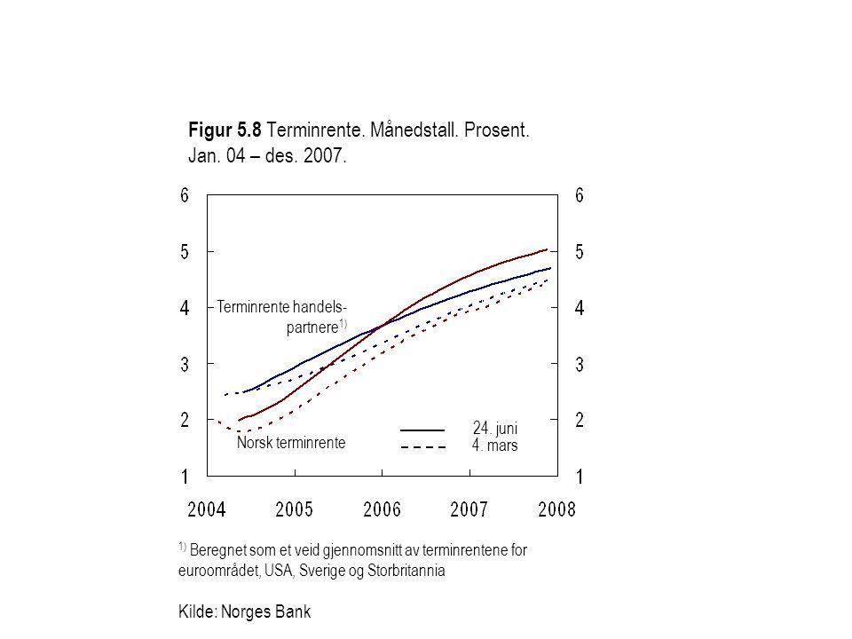 1) Beregnet som et veid gjennomsnitt av terminrentene for euroområdet, USA, Sverige og Storbritannia Kilde: Norges Bank Norsk terminrente Terminrente handels- partnere 1) Figur 5.8 Terminrente.