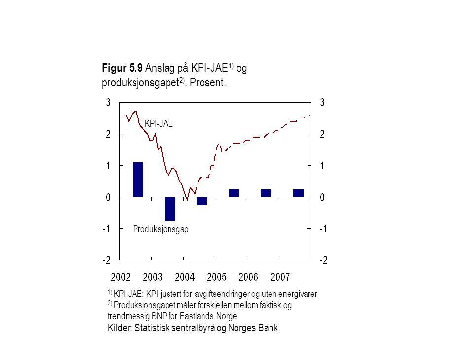 Figur 5.9 Anslag på KPI-JAE 1) og produksjonsgapet 2). Prosent. KPI-JAE Produksjonsgap 1) KPI-JAE: KPI justert for avgiftsendringer og uten energivare