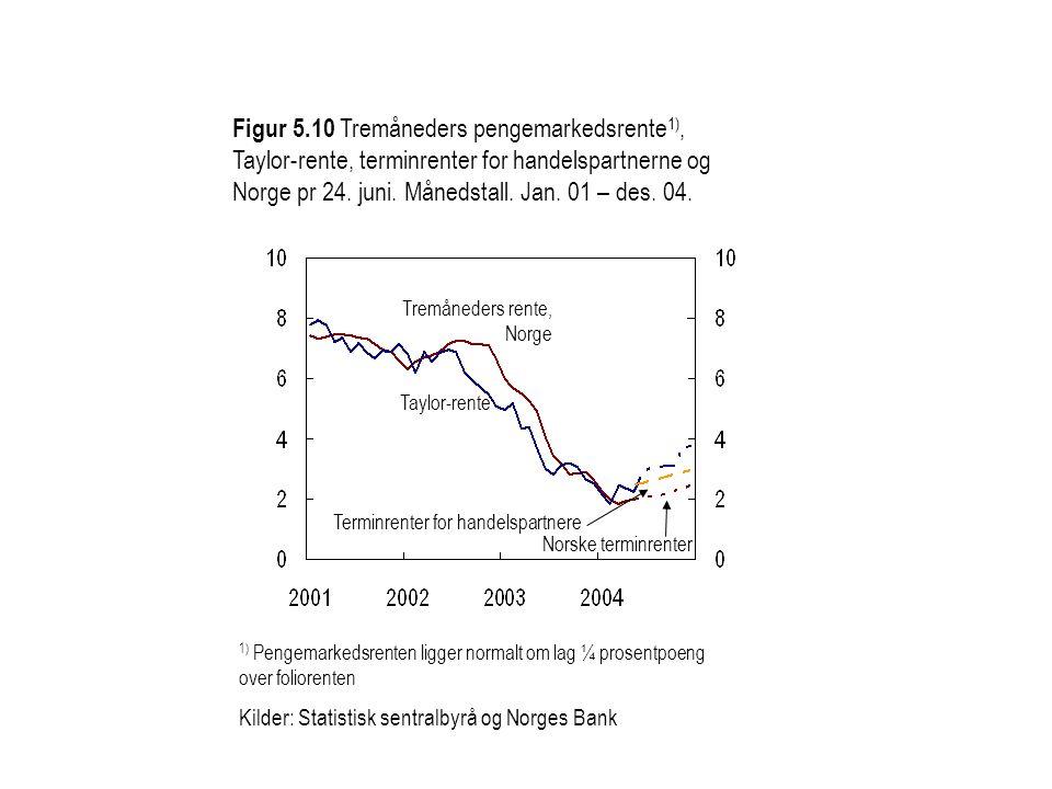 Tremåneders rente, Norge Norske terminrenter Taylor-rente Figur 5.10 Tremåneders pengemarkedsrente 1), Taylor-rente, terminrenter for handelspartnerne