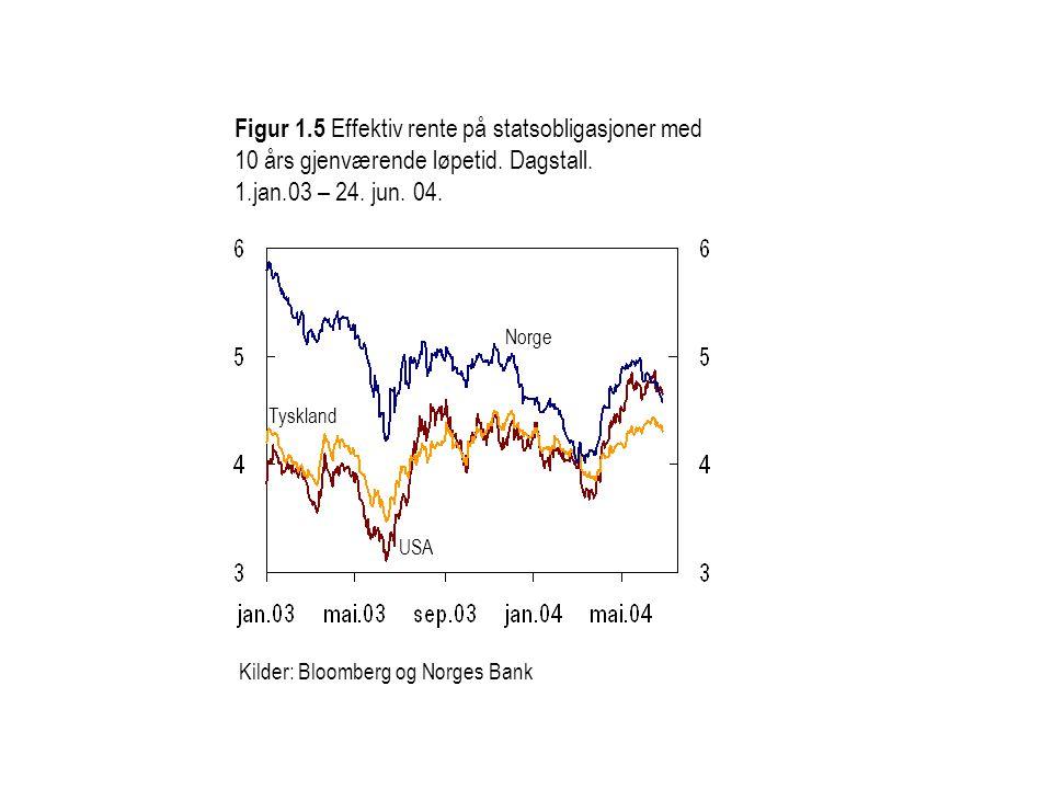 Kilder: Bloomberg og Norges Bank Figur 1.5 Effektiv rente på statsobligasjoner med 10 års gjenværende løpetid. Dagstall. 1.jan.03 – 24. jun. 04. Norge