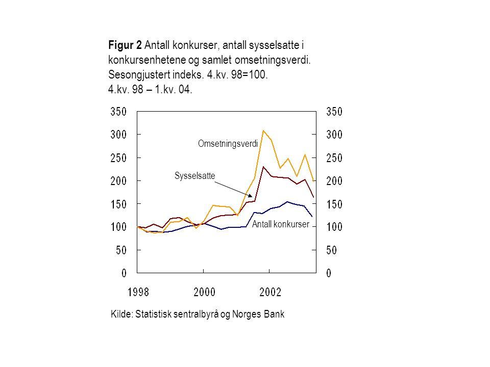 Figur 2 Antall konkurser, antall sysselsatte i konkursenhetene og samlet omsetningsverdi. Sesongjustert indeks. 4.kv. 98=100. 4.kv. 98 – 1.kv. 04. Oms