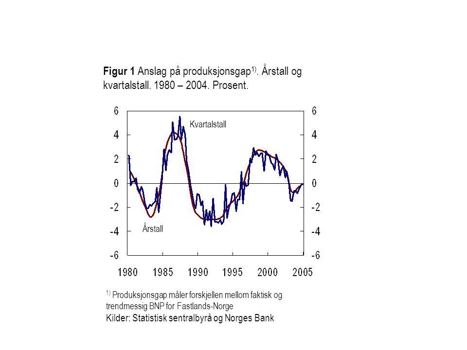 Figur 1 Anslag på produksjonsgap 1). Årstall og kvartalstall. 1980 – 2004. Prosent. 1) Produksjonsgap måler forskjellen mellom faktisk og trendmessig