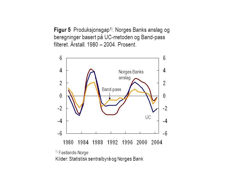 Figur 5 Produksjonsgap 1). Norges Banks anslag og beregninger basert på UC-metoden og Band-pass filteret. Årstall. 1980 – 2004. Prosent. 1) Fastlands-