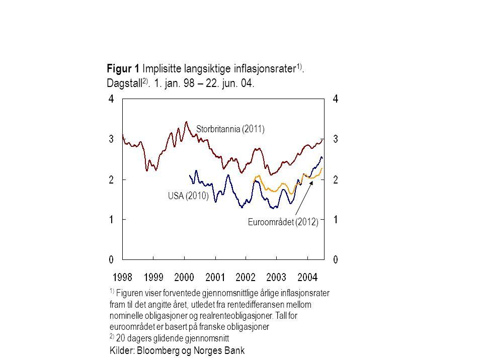 Figur 1 Implisitte langsiktige inflasjonsrater 1). Dagstall 2). 1. jan. 98 – 22. jun. 04. USA (2010) Euroområdet (2012) 1) Figuren viser forventede gj