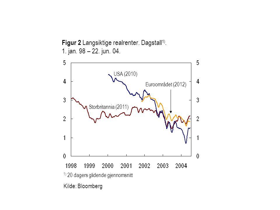 Figur 2 Langsiktige realrenter. Dagstall 1). 1. jan. 98 – 22. jun. 04. USA (2010) Euroområdet (2012) 1) 20 dagers glidende gjennomsnitt Kilde: Bloombe