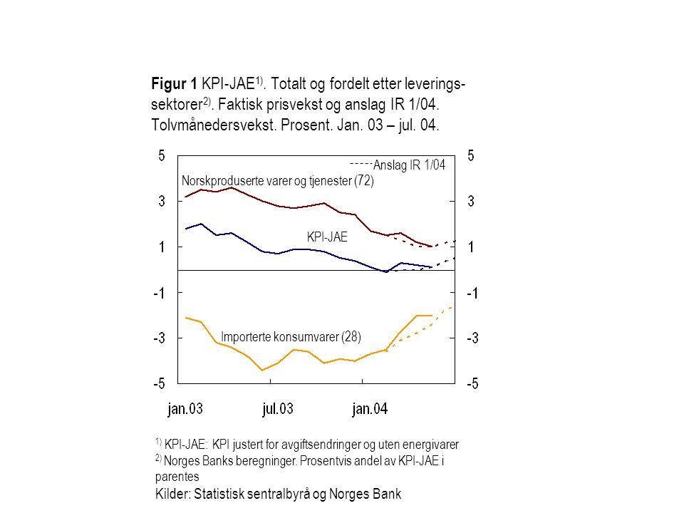 Figur 1 KPI-JAE 1). Totalt og fordelt etter leverings- sektorer 2). Faktisk prisvekst og anslag IR 1/04. Tolvmånedersvekst. Prosent. Jan. 03 – jul. 04
