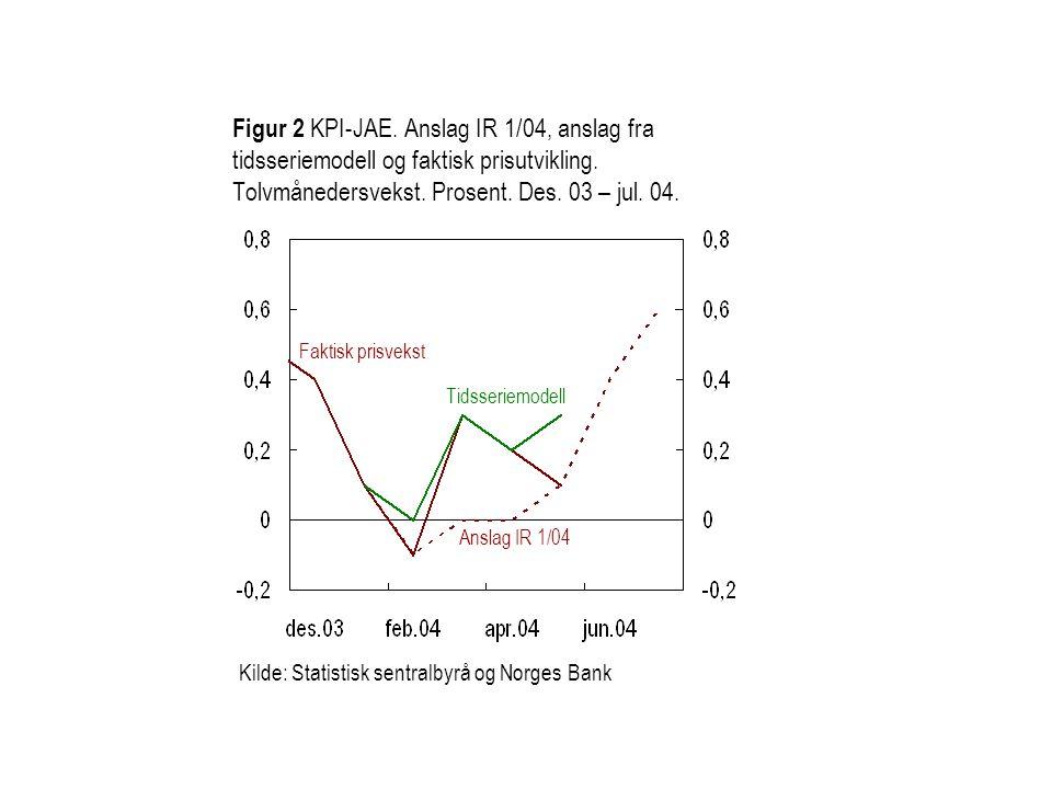 Figur 2 KPI-JAE. Anslag IR 1/04, anslag fra tidsseriemodell og faktisk prisutvikling. Tolvmånedersvekst. Prosent. Des. 03 – jul. 04. Kilde: Statistisk