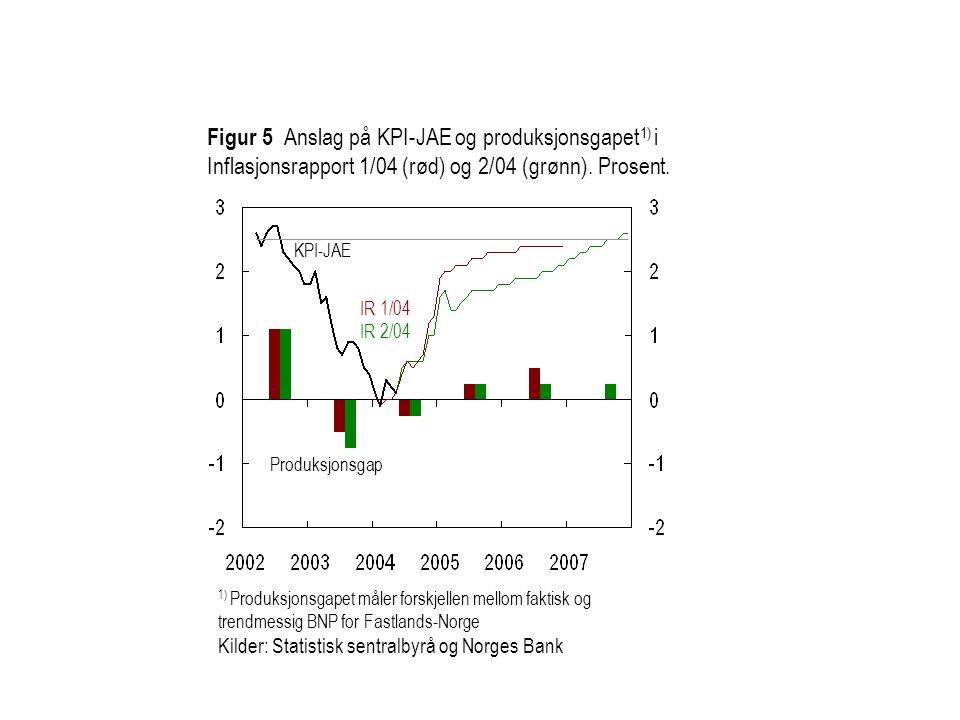 Figur 5 Anslag på KPI-JAE og produksjonsgapet 1) i Inflasjonsrapport 1/04 (rød) og 2/04 (grønn). Prosent. 1) Produksjonsgapet måler forskjellen mellom