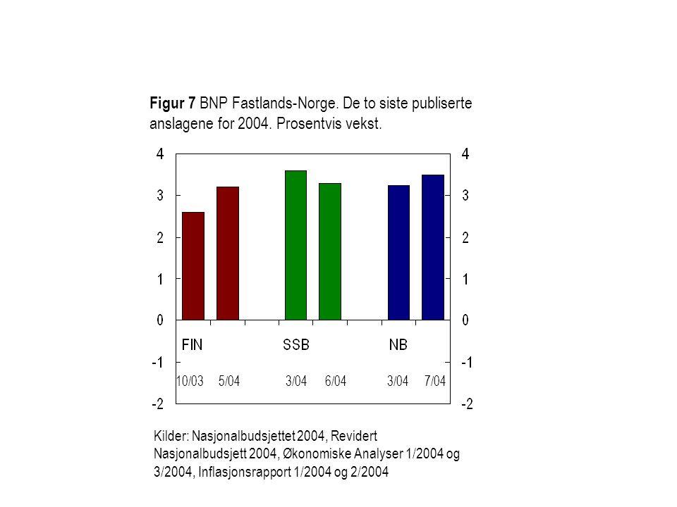 Figur 7 BNP Fastlands-Norge. De to siste publiserte anslagene for 2004. Prosentvis vekst. 10/035/043/046/043/047/04 Kilder: Nasjonalbudsjettet 2004, R