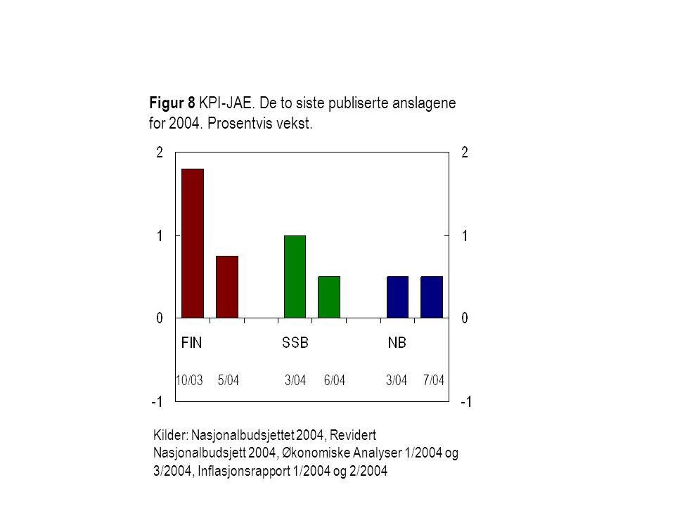 Figur 8 KPI-JAE. De to siste publiserte anslagene for 2004. Prosentvis vekst. Kilder: Nasjonalbudsjettet 2004, Revidert Nasjonalbudsjett 2004, Økonomi