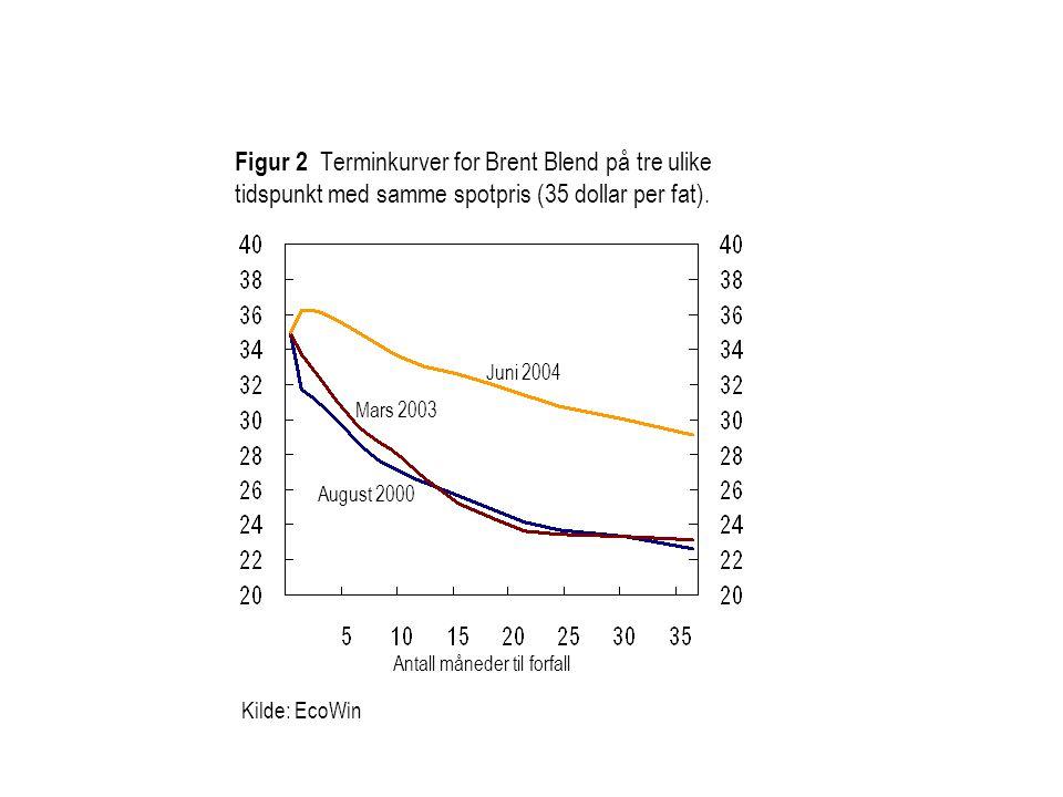 Figur 2 Terminkurver for Brent Blend på tre ulike tidspunkt med samme spotpris (35 dollar per fat). Kilde: EcoWin Juni 2004 Mars 2003 August 2000 Anta