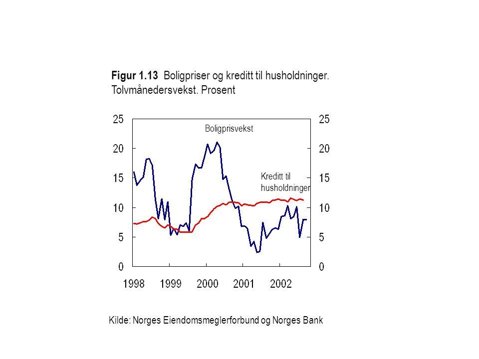Kilde: Norges Eiendomsmeglerforbund og Norges Bank Kreditt til husholdninger Figur 1.13 Boligpriser og kreditt til husholdninger. Tolvmånedersvekst. P