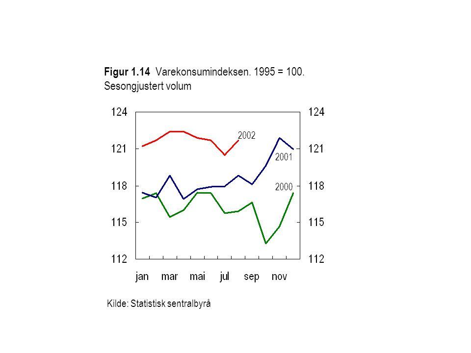 2002 2000 Kilde: Statistisk sentralbyrå 2001 Figur 1.14 Varekonsumindeksen. 1995 = 100. Sesongjustert volum
