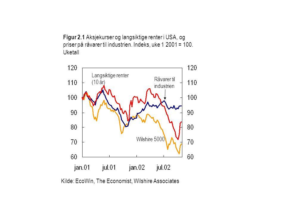 Figur 2.1 Aksjekurser og langsiktige renter i USA, og priser på råvarer til industrien. Indeks, uke 1 2001 = 100. Uketall Kilde: EcoWin, The Economist