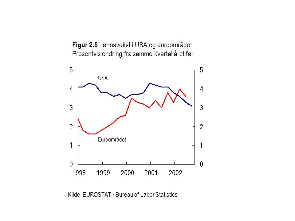 Figur 2.5 Lønnsvekst i USA og euroområdet. Prosentvis endring fra samme kvartal året før Kilde: EUROSTAT / Bureau of Labor Statistics Euroområdet USA