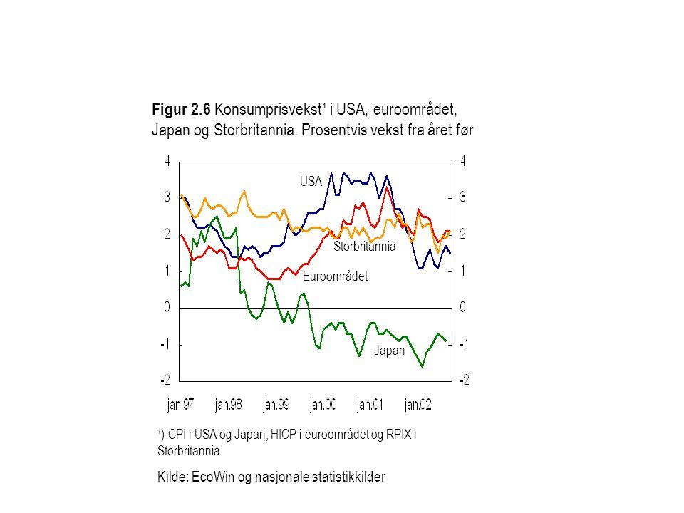 Figur 2.6 Konsumprisvekst¹ i USA, euroområdet, Japan og Storbritannia. Prosentvis vekst fra året før Euroområdet USA Japan Storbritannia ¹) CPI i USA