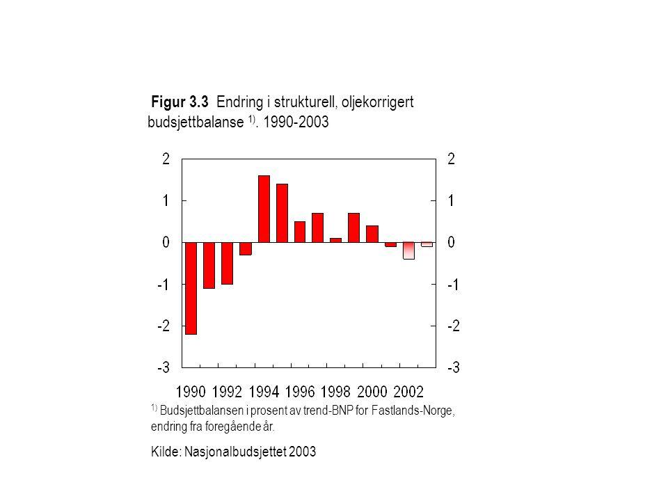 Figur 3.3 Endring i strukturell, oljekorrigert budsjettbalanse 1). 1990-2003 1) Budsjettbalansen i prosent av trend-BNP for Fastlands-Norge, endring f