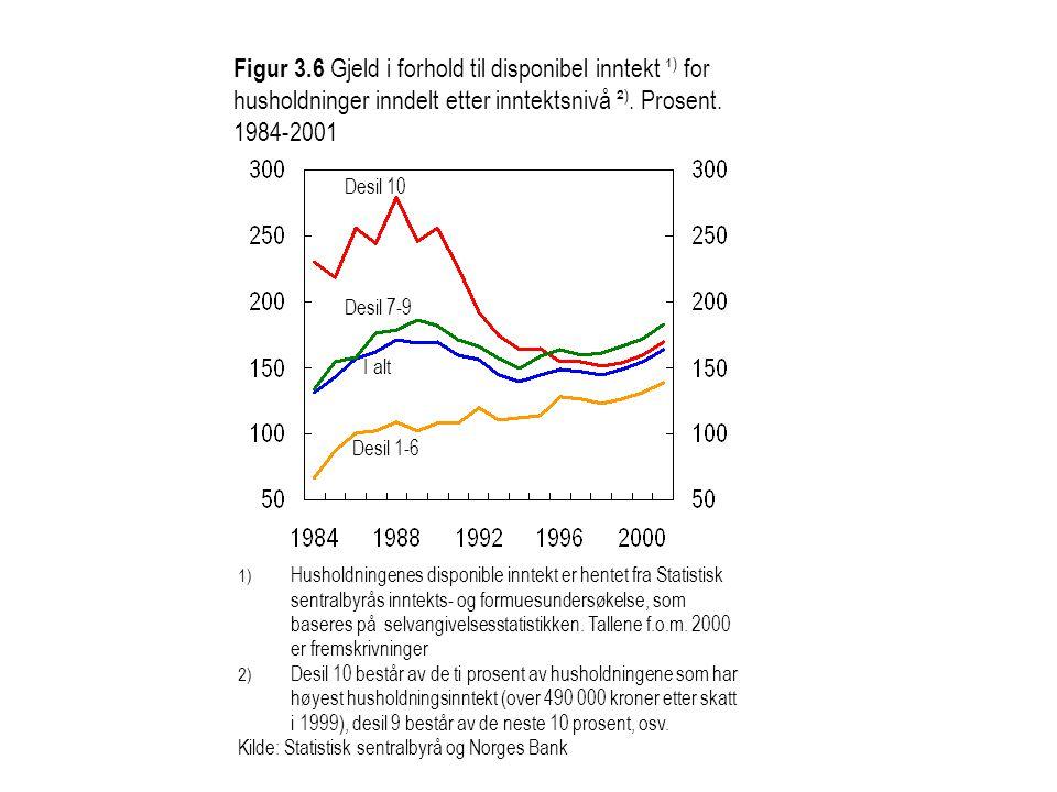 Desil 10 I alt Desil 1-6 Desil 7-9 1) Husholdningenes disponible inntekt er hentet fra Statistisk sentralbyrås inntekts- og formuesundersøkelse, som b
