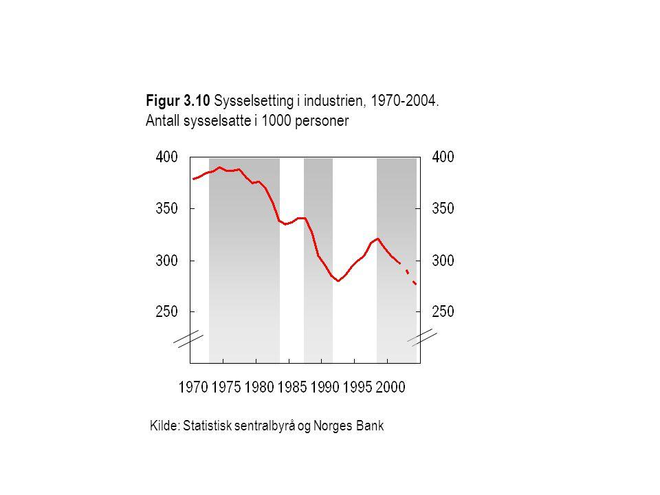 Kilde: Statistisk sentralbyrå og Norges Bank Figur 3.10 Sysselsetting i industrien, 1970-2004. Antall sysselsatte i 1000 personer