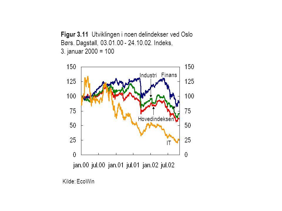 Kilde: EcoWin Finans IT Hovedindeksen Industri Figur 3.11 Utviklingen i noen delindekser ved Oslo Børs. Dagstall, 03.01.00 - 24.10.02. Indeks, 3. janu